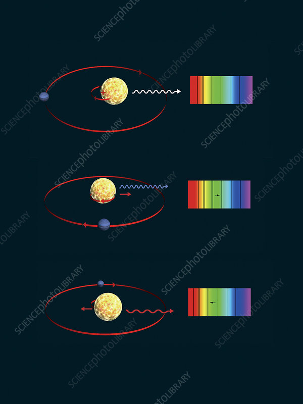 Radial velocity extrasolar planet detection method