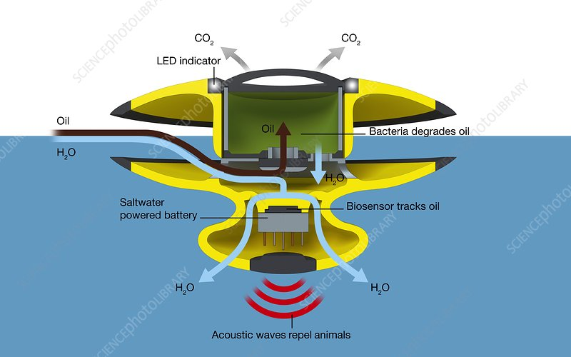 BIO-Cleaner oil spill cleaning system, illustration