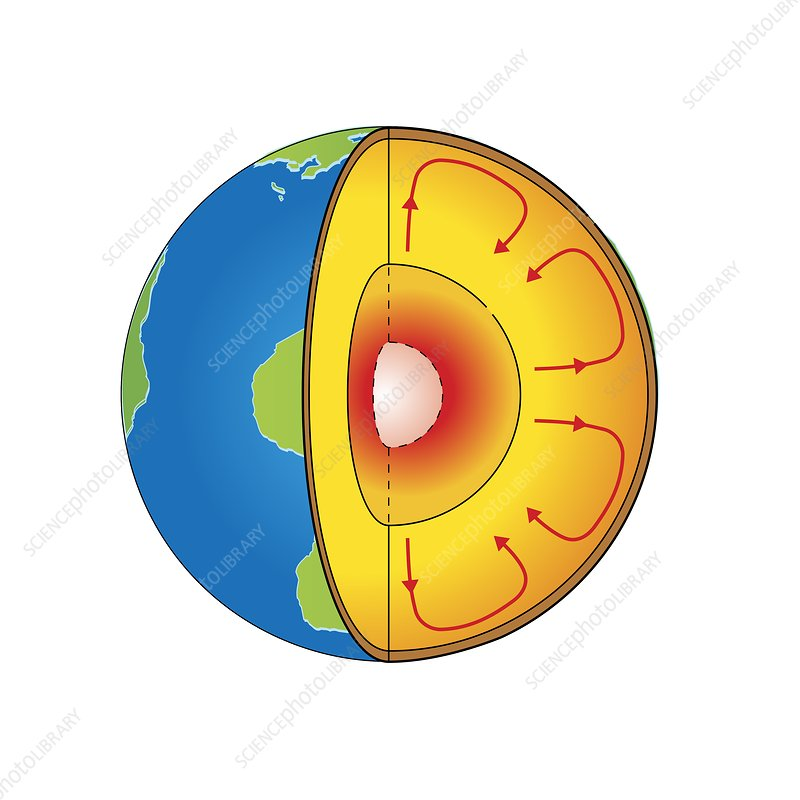 Earth's mantle convection, illustration