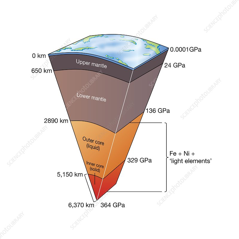 Earth's structure, illustration