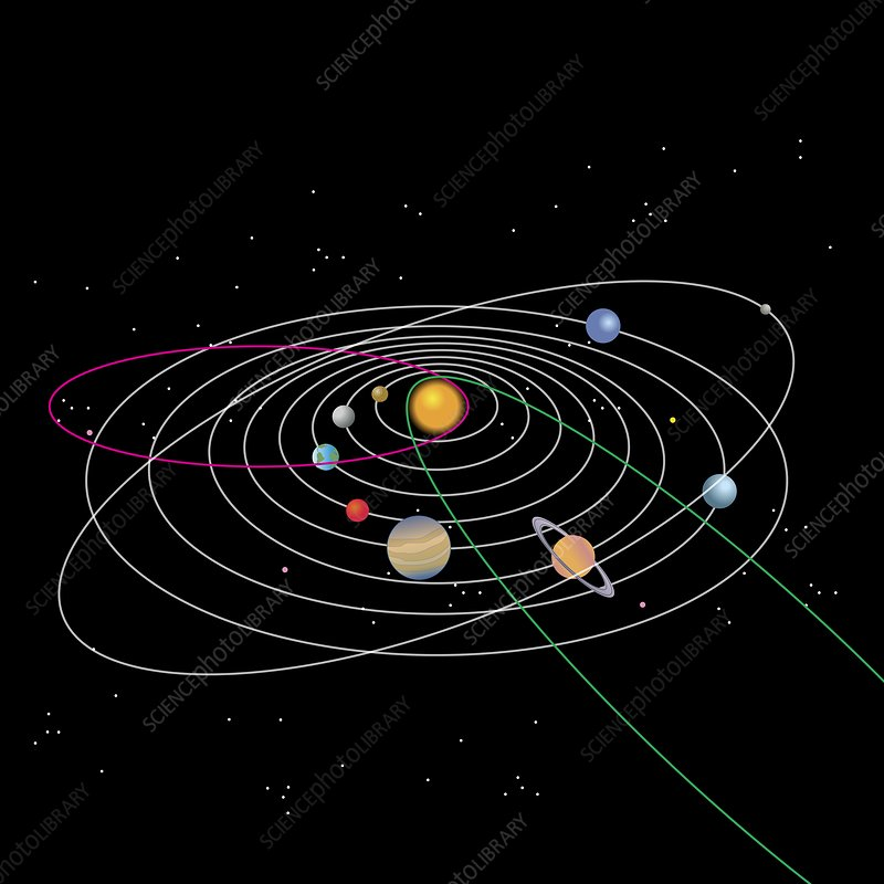 Solar system and paths of comets, illustration