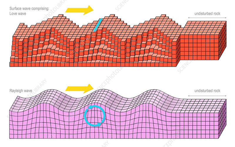 Surface seismic waves, artwork
