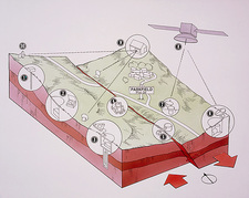 Diagram of seismic instruments at Parkfield