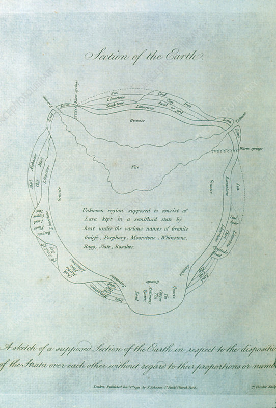 1791 diagram of Earth's internal structure