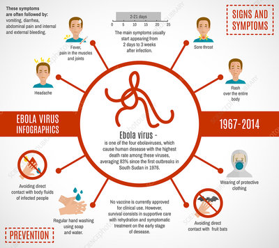 Ebola disease, illustration