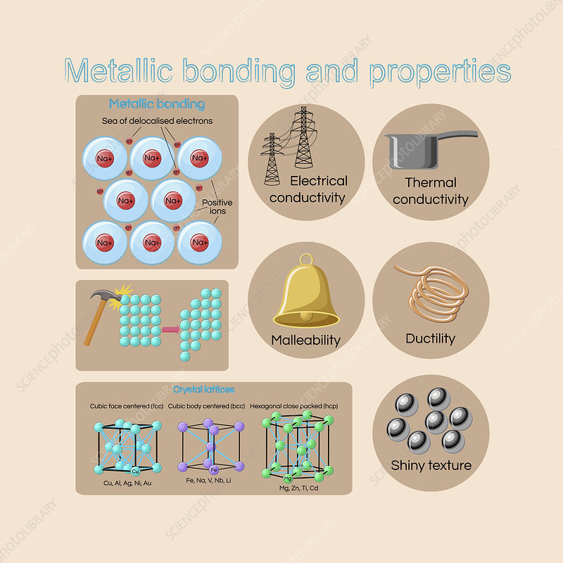 Physical properties of metals and alloys, illustration