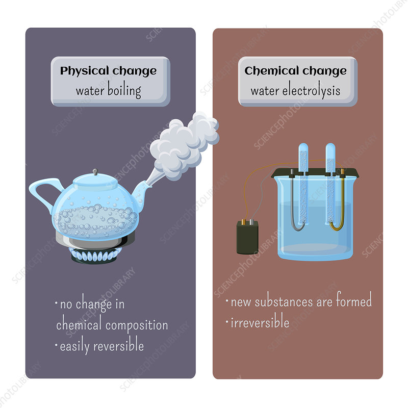Physical and chemical changes, conceptual illustration