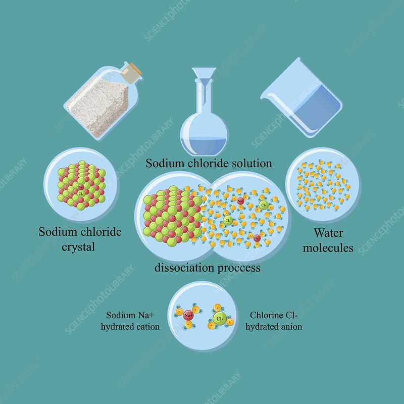 Dissociation of table salt in water, illustration
