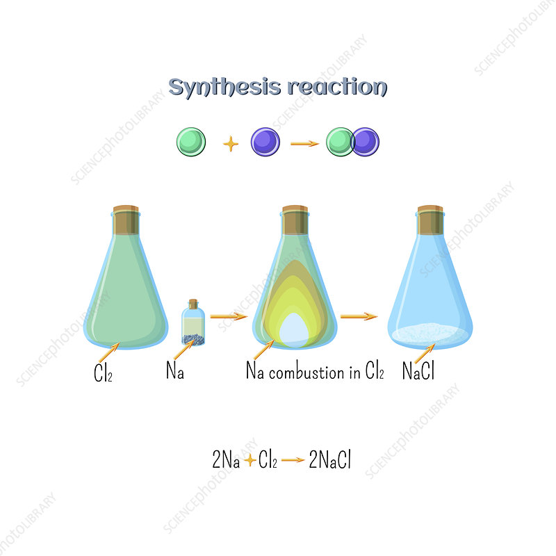 Synthesis of sodium chloride, illustration