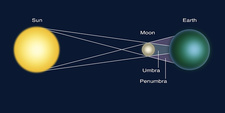 Solar Eclipse, Diagram
