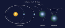 Milankovitch Cycles, Illustration