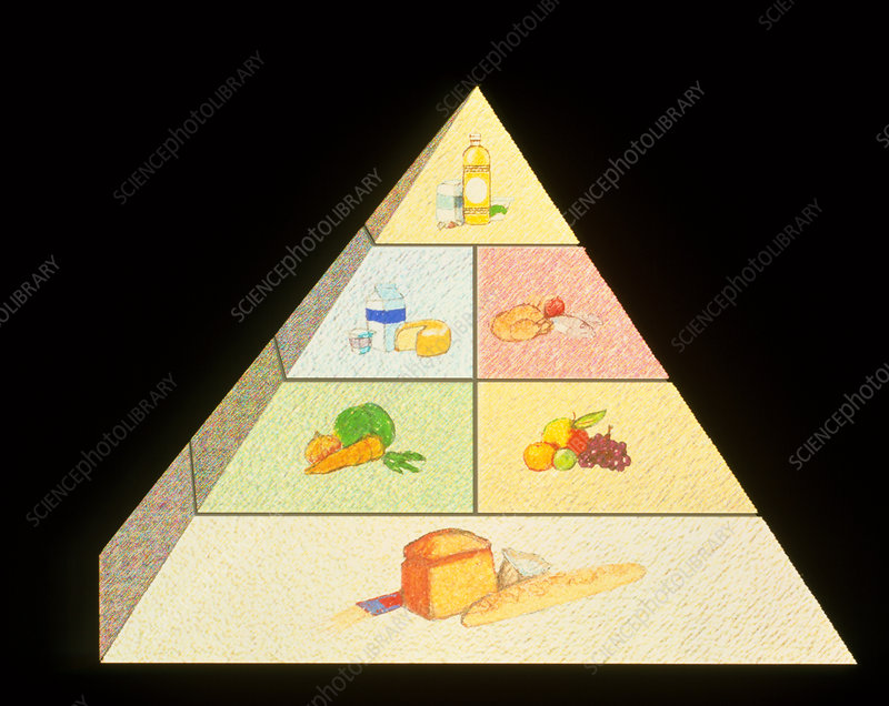 Artwork of a food pyramid for good nutrition