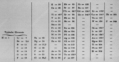 Mendeleyev's periodic table