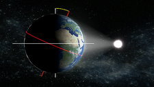 Earth's orbit and axial tilt