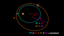 Kepler's 3rd law of planetary motion