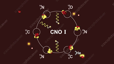 CNO cycle that powers stars