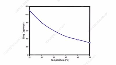 Measuring effect of temperature on rate