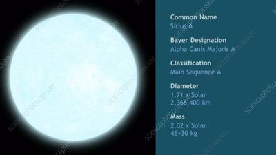 Sirius A main sequence star, animation