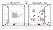 Surface area and chemical reactions