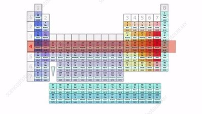 Periods of the periodic table, animation