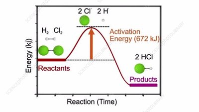Activation energy in a chemical reaction
