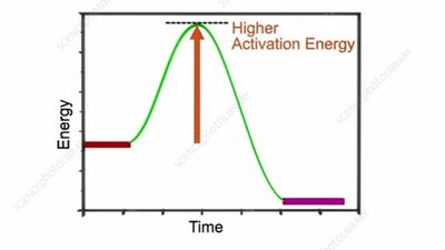 High and low activation energy