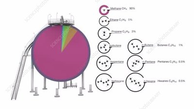 Composition of natural gas