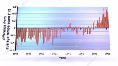 Global temperature changes, 1861-2001