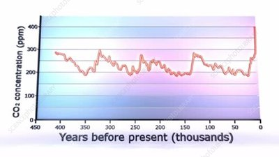 Historical CO2 record over 400,000 years