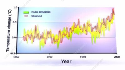 Global temperature changes, 1850-2000