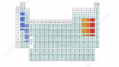 Triads in the periodic table