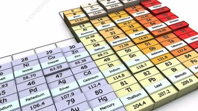 Electronegativity trends in periodic table