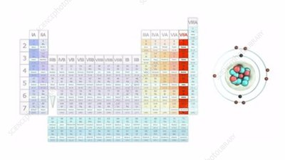 Valency and the periodic table