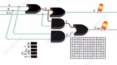 Full adder made with logic gates