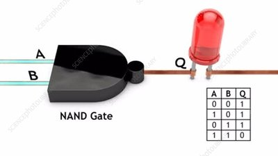 NAND gate and truth table