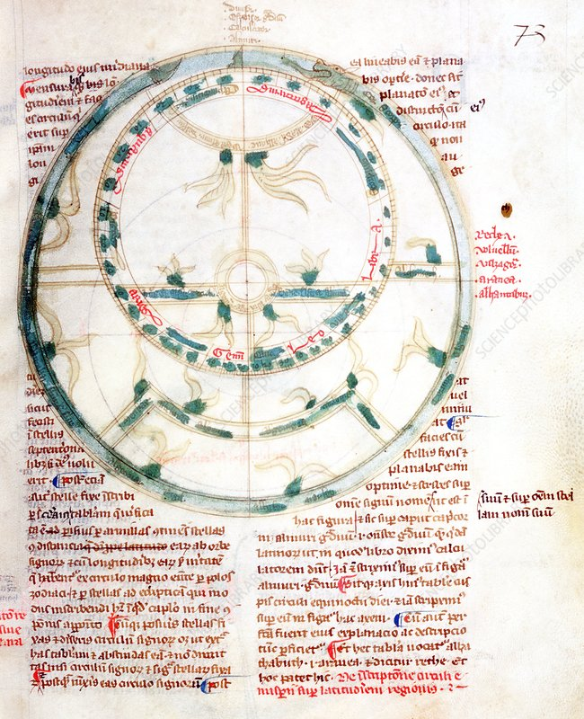 Medieval illustration of an astrolabe