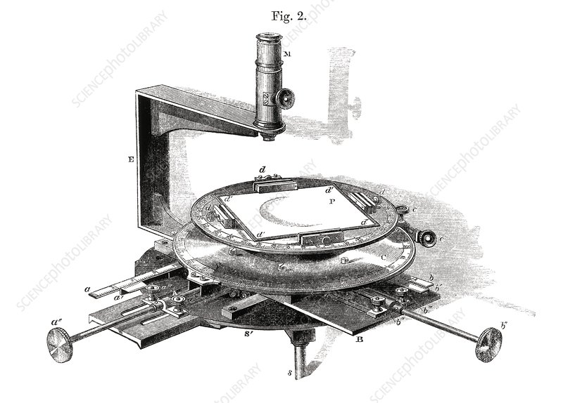 Solar measuring machine, 1860