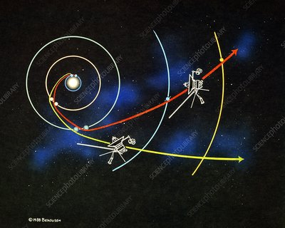 Diagam of trajectories of the 2 Voyager spacecraft