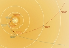 Trajectory of the Voyager probes