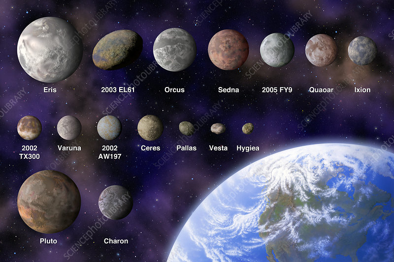 Dwarf planets and candidate dwarf planets