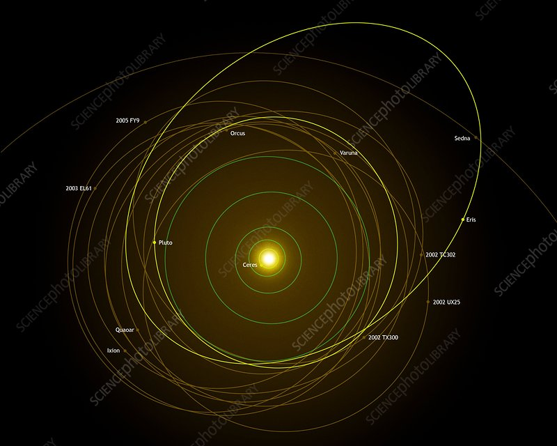 Dwarf planet orbits, Solar System diagram