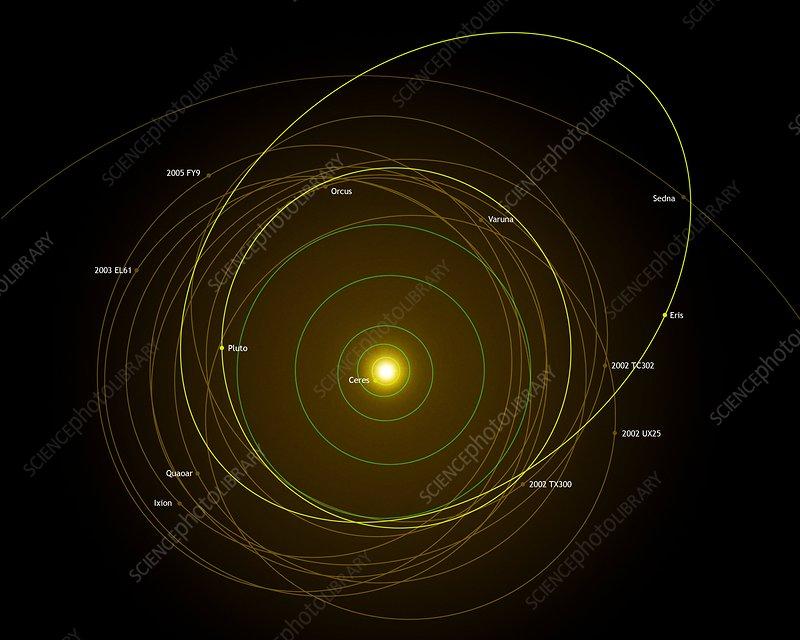 Dwarf Planet Orbits Solar System Diagram Stock Image R3000292