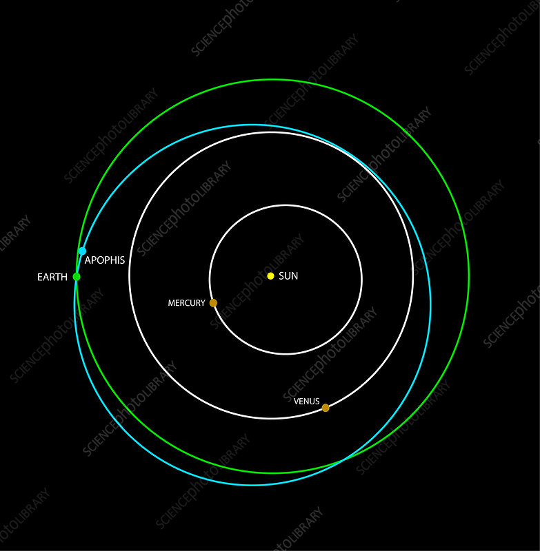 near earth asteroids earth's orbit - 783×800