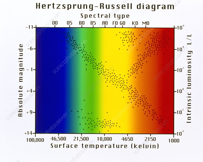 Hertzsprung-Russell diagram of stars