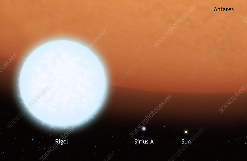 Comparison of star sizes