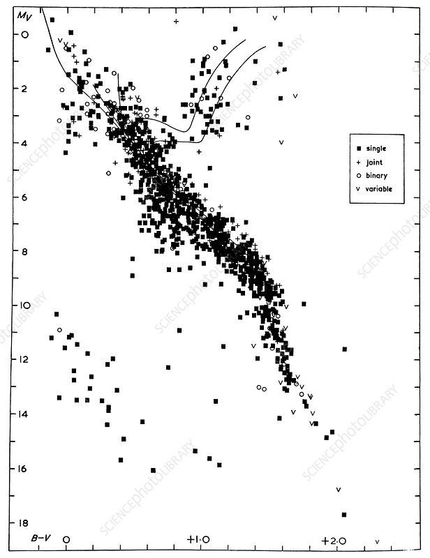 hertzsprung-russell diagram of stars