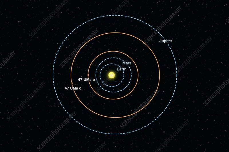 47 Ursae Majoris planetary orbits
