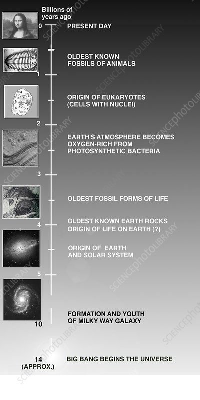 Timeline for the Universe and the Earth