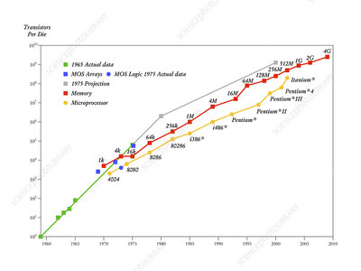 Moore's Law of computing power