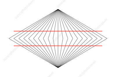 Wundt illusion